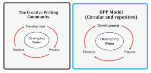 Watch out, Writing profs—Flexer has diagrams
